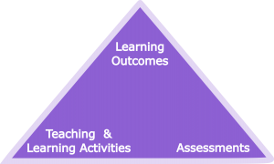 Learning outcomes are aligned with assessments which in turn are aligned with Teaching and Learning Activities